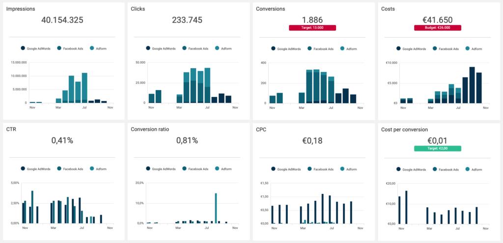 Klipfolio indicators by Cervino Marketing