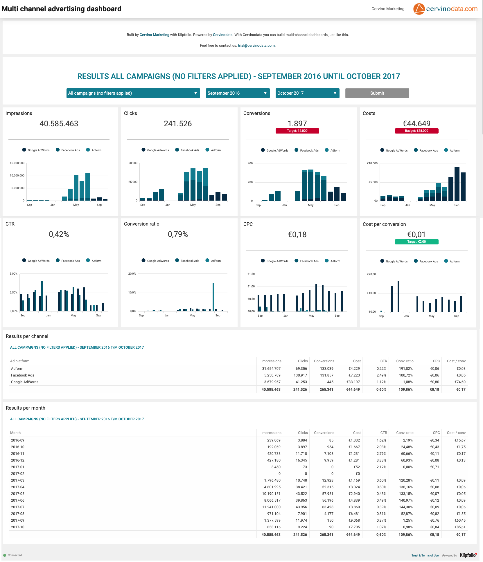 Multichannel dashboard cervinodata