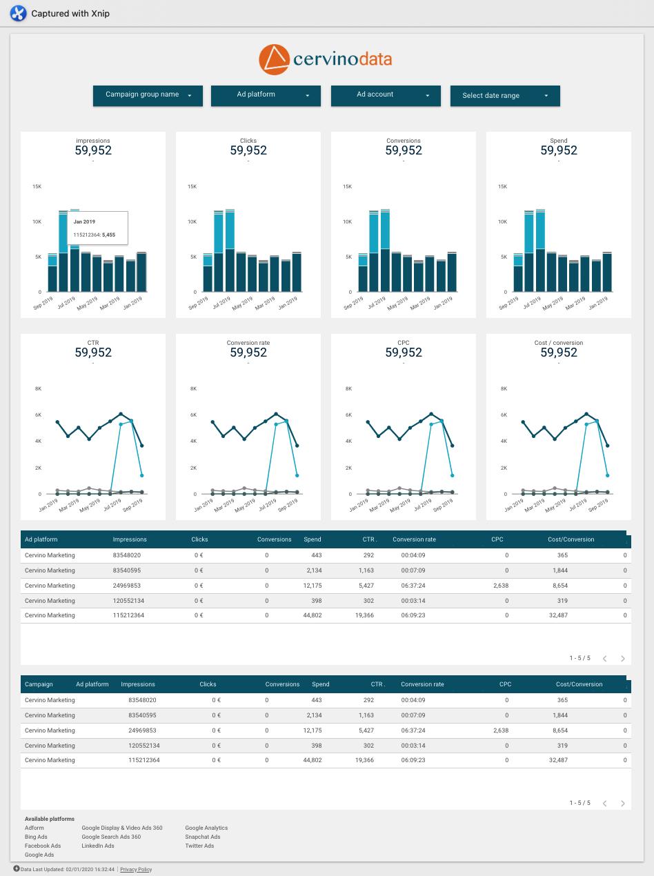 Google Data Studio advertising dashboard