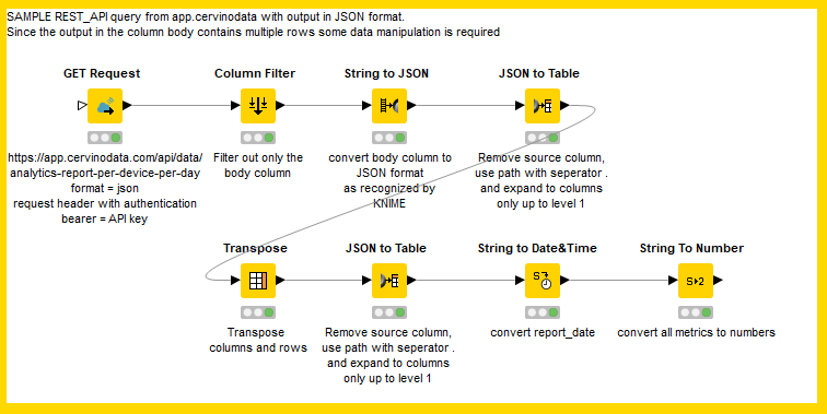 Knime flow Cervinodata