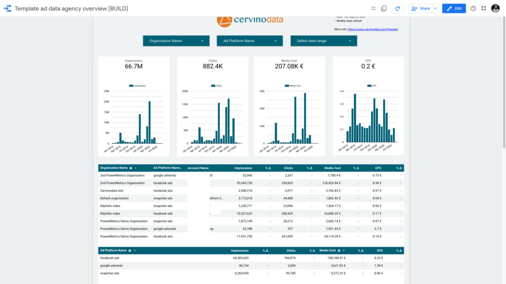 Ad data agency overview for Google Data Studio